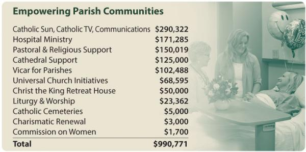 How Your Gift is Used » Roman Catholic Diocese of Syracuse